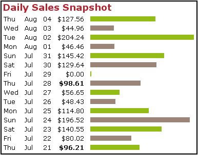 Clickbank Earning from 21st July to Aug 4th